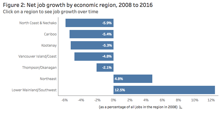 As Seen Above In Figure 2 Net Job Losses Post Recession Have Come Close To Or Exceeded Five Per Cent Of All Employment In Each Of Vancouver Island Coast