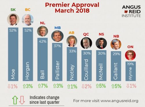 Horgan and Moe have highest approval rating