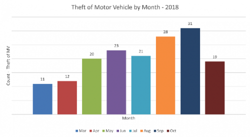 October could be worst month for stolen vehicles