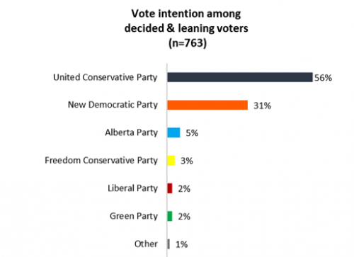 Alberta Election: UCP holds commanding lead as campaign begins
