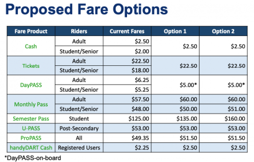 Transit fare increases to facilitate tech changes OK'd by council