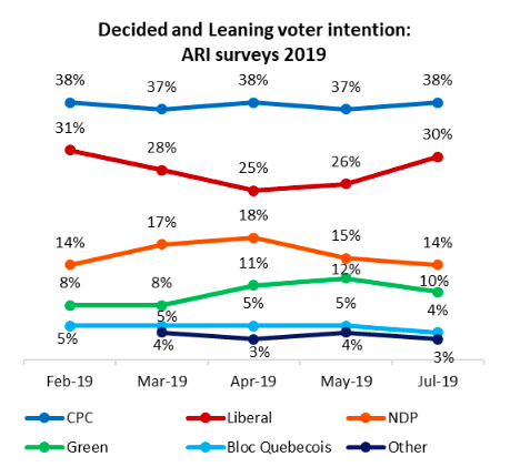 CPC lead holds, but as Liberals begin to climb, will their task be simple, or Sisyphean?